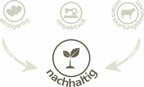 Mission nachhaltiges Startup